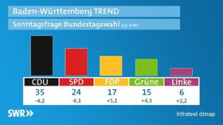 Sonntagsfrage: Bundestagswahl März 2009