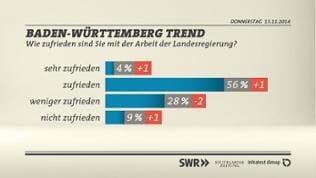 Grafik: Wie zufrieden sind Sie mit der Arbeit der Landesregierung in Baden-Württemberg?