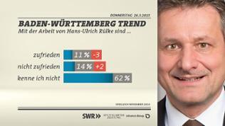 Grafik: Zufriedenheit mit Hans-Ulrich Rülke