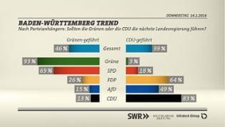 Grafik: Wechselstimmung nach Parteianhängern