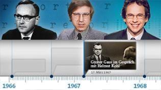 Auf einem Zeitstrahl sind Moderatoren von REPORT MAINZ und Ereignisse der Geschichte abgebildet.