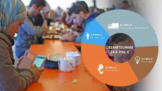 Flüchtling mit Handy und Grafik