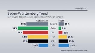 BW-Trend Direktwahl Ministerpräsident nach Parteianhängern