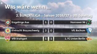 Fiktive Spielergebnisse: Heidenheim - Hannover 2:4, VfB - Aue 2:0, Braunschweig- Union 1:2