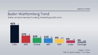 BW-Trend Sonntagsfrage Bundestagswahl - Baden-Württemberg