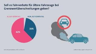 Infografik: Nimmt die Politik zu viel Rücksicht auf die Autohersteller?