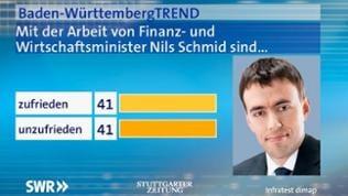 Und wie zufrieden sind Sie mit der politischen Arbeit von Finanz- und Wirtschaftsminister Nils Schmid? Sind Sie damit …