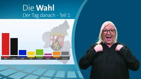 Collage mit einem Fernsehbild auf dem der Umriss und die Flagge des Bundeslandes Rheinland-Pfalz sowie ein Balkendiagramm des Wahlergebnisses zu sehen sind, dazu der Text Die Wahl in Rheinland-Pfalz: Der Tag danach, und rechts im Vordergrund: Eine Dolmetscher für Gebärdensprache (Foto: SWR)