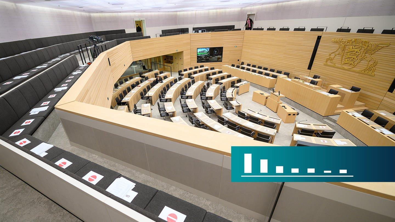 Blick in den Landtag in Stuttgart - Wie ist die politische Stimmung im Land? Antworten im BW-Trend Oktober 2020 (Foto: dpa Bildfunk, Sebastian Gollnow)