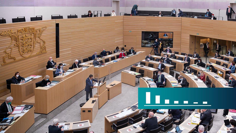 Aktuelle Umfrage sechs Wochen vor der Landtagswahl in Baden-Württemberg, Symbolbild BW-Trend, Blick in den Landtag (Foto: dpa Bildfunk, picture alliance/dpa   Sebastian Gollnow)