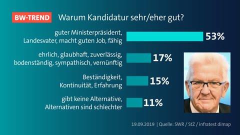Kretschmann: Mit Rückenwind zur Landtagswahl