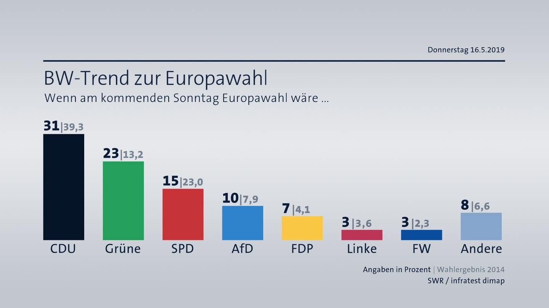 Sonntagsfrage zur Europawahl Baden-Württemberg Mai 2019 (Foto: SWR, Infratest dimap)