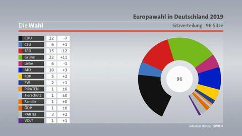 Prognose Europawahl Deutschland