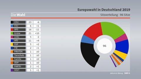 europawahl parteien deutschland