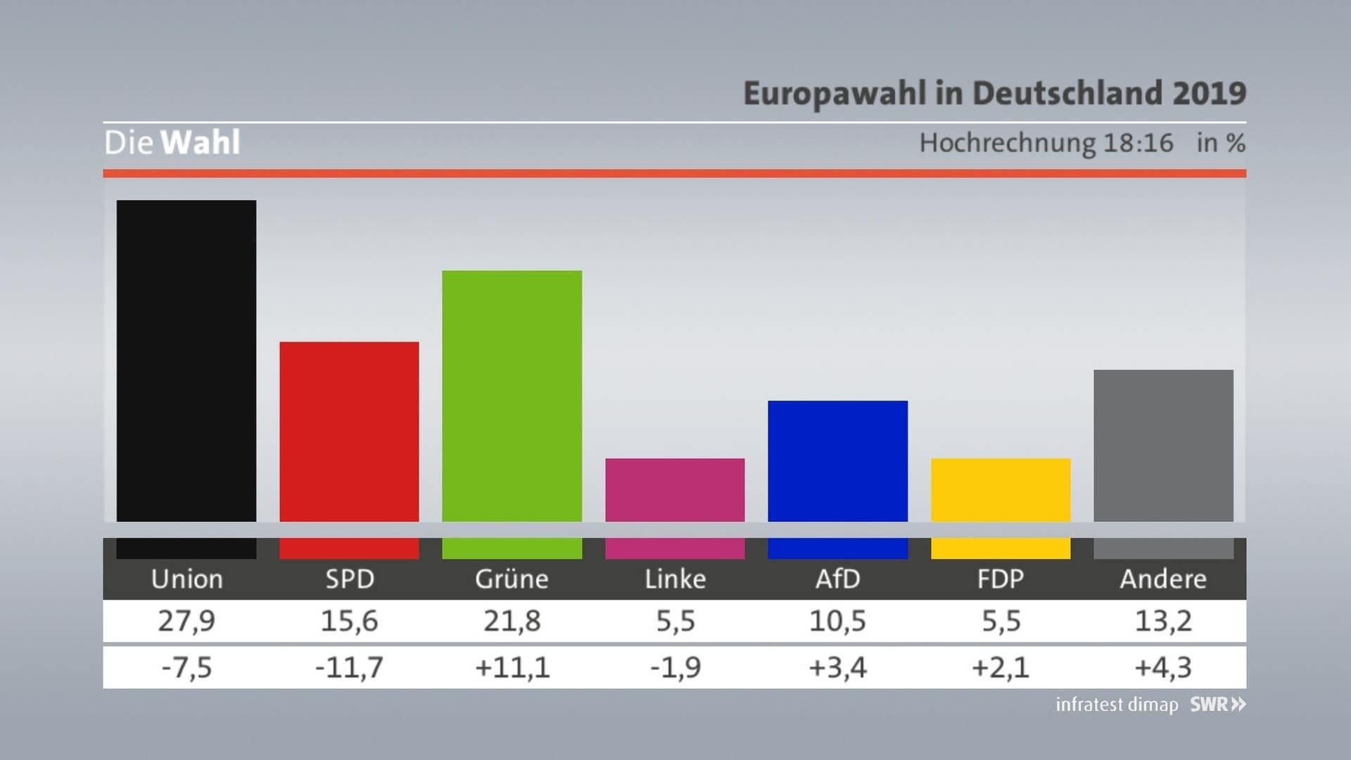 Hochrechnung Prozent Deutschland