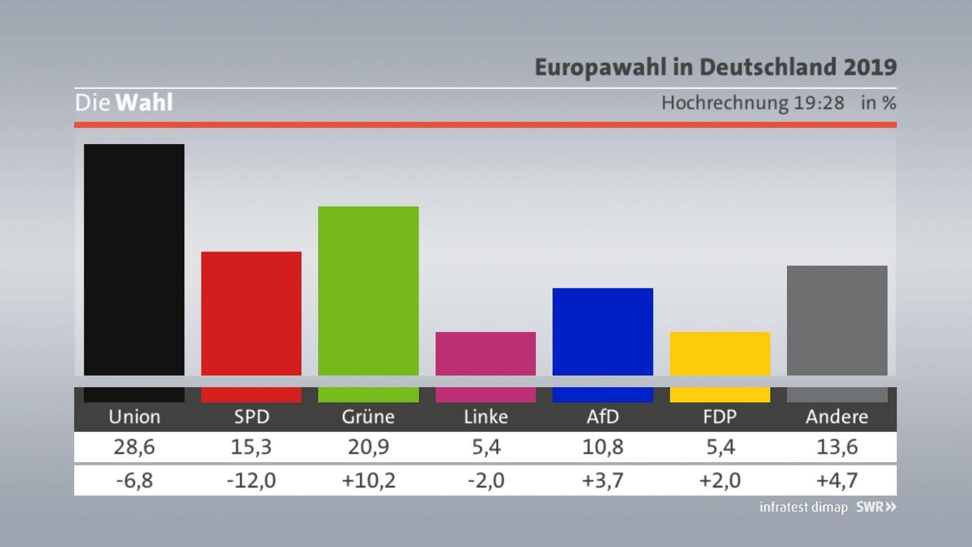 Sechste Hochrechnung Deutschland