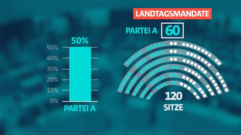 Wahlsystem Baden-Württemberg Erklärgrafik (Foto: SWR)