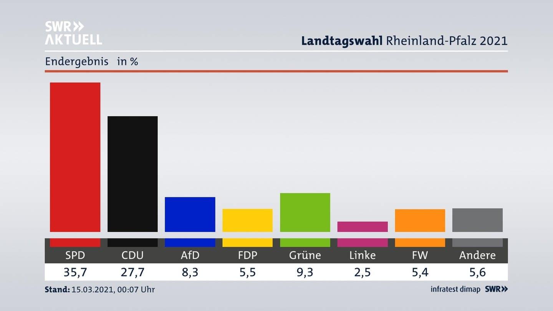 Vorläufiges Ergebnis Landtagswahl 2021 in Rheinland-Pfalz (Foto: SWR)